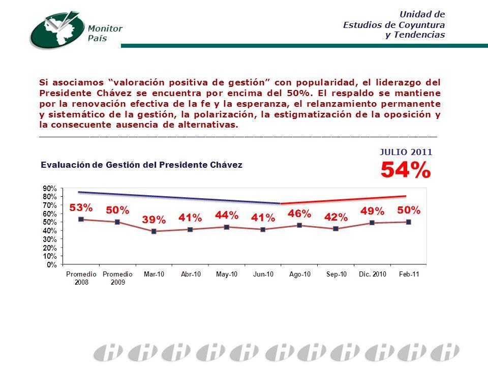Monitor País Unidad de Estudios de Coyuntura y Tendencias Si asociamos valoración positiva de gestión con popularidad, el liderazgo del Presidente Chávez se encuentra por encima del 50%.