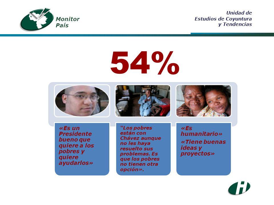 Monitor País Unidad de Estudios de Coyuntura y Tendencias 54% «Es un Presidente bueno que quiere a los pobres y quiere ayudarlos» Los pobres están con Chávez aunque no les haya resuelto sus problemas.