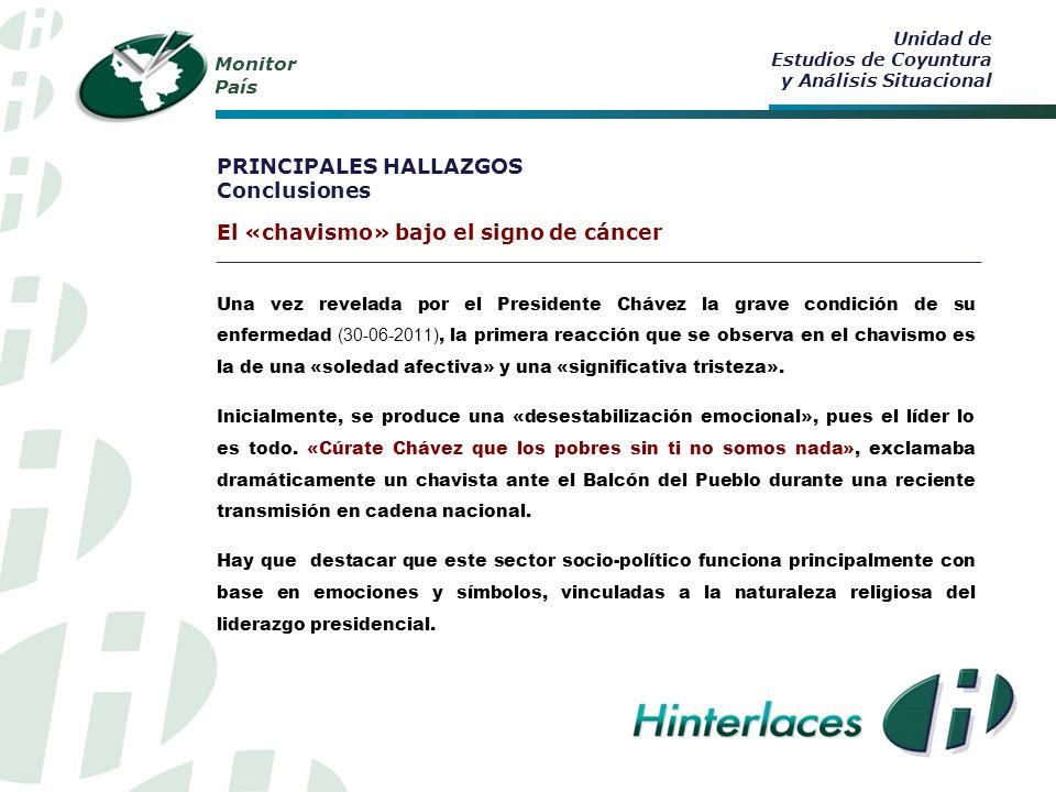 Monitor País 52% cree que otro liderazgo oficialista, diferente al del Presidente Chávez, podría continuar con el «proceso bolivariano».