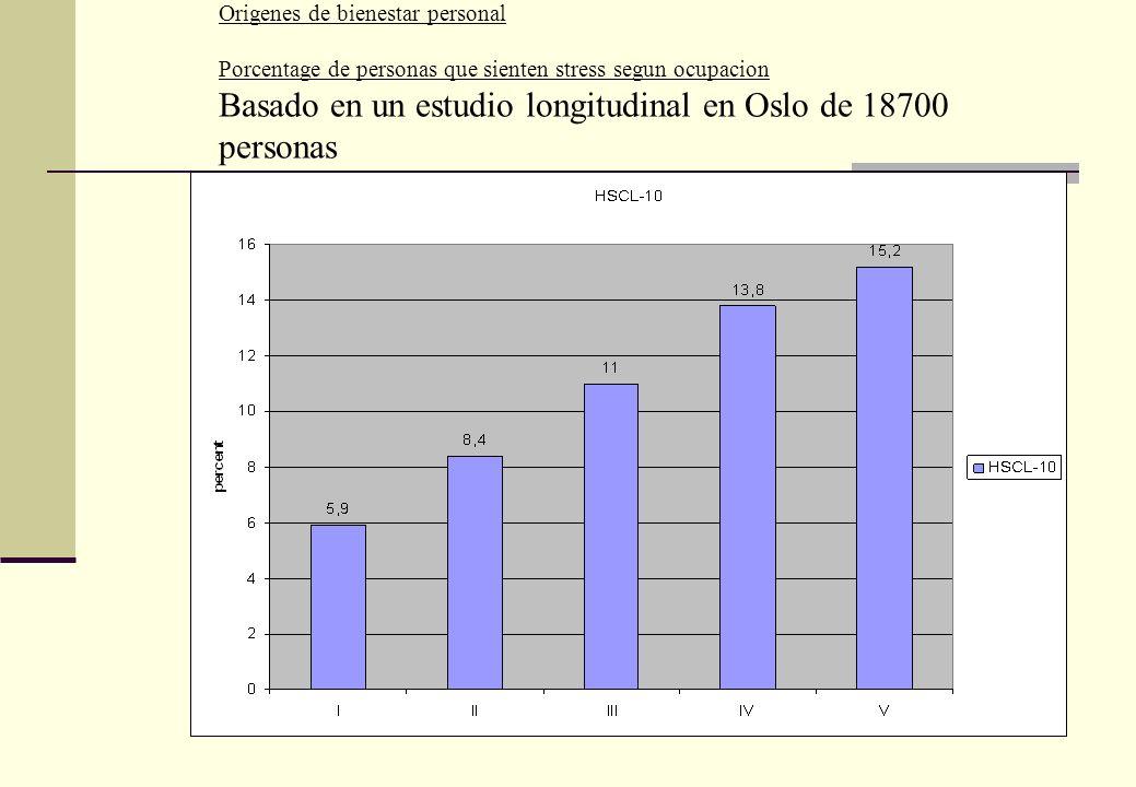 Origenes de bienestar personal Porcentage de personas que sienten stress segun ocupacion Basado en un estudio longitudinal en Oslo de 18700 personas