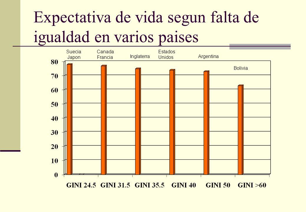 Expectativa de vida segun falta de igualdad en varios paises Suecia Japon Canada Francia Inglaterra Estados Unidos Argentina Bolivia