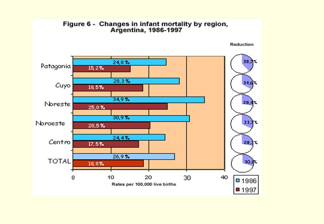 25 Diferencias entre paises de America Latina sobre mortalidad infantil entre 1998 y 2003 1998 1999 2000 2001 2002 2003 Costa Rica 12.6 11.8 10.2 10.8 11.1 10.1 Cuba 7.1 6.5 7.2 6.2 6.5 6.3 El Salvador 15 11.5 11.2 12.2 9.9 10.6 Guatemala 31.5 36.5 31.1......