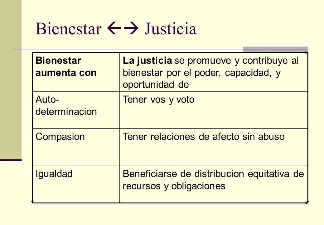 Bienestar Justicia Bienestar aumenta con La justicia se promueve y contribuye al bienestar por el poder, capacidad, y oportunidad de Auto- determinaci