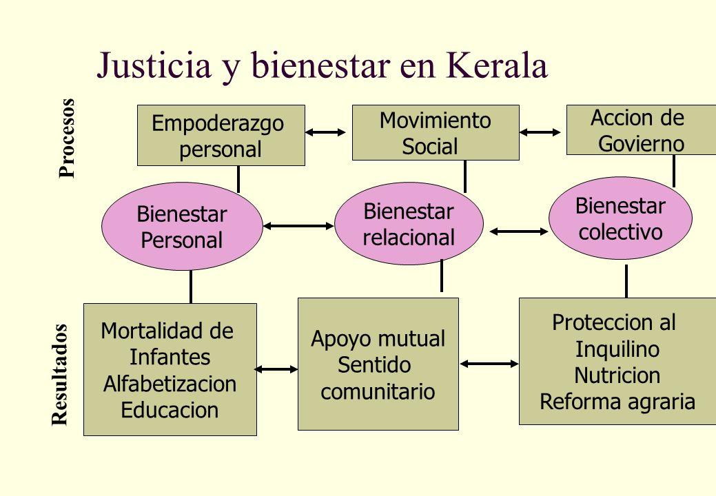 Justicia y bienestar en Kerala Bienestar colectivo Bienestar relacional Bienestar Personal Proteccion al Inquilino Nutricion Reforma agraria Mortalida