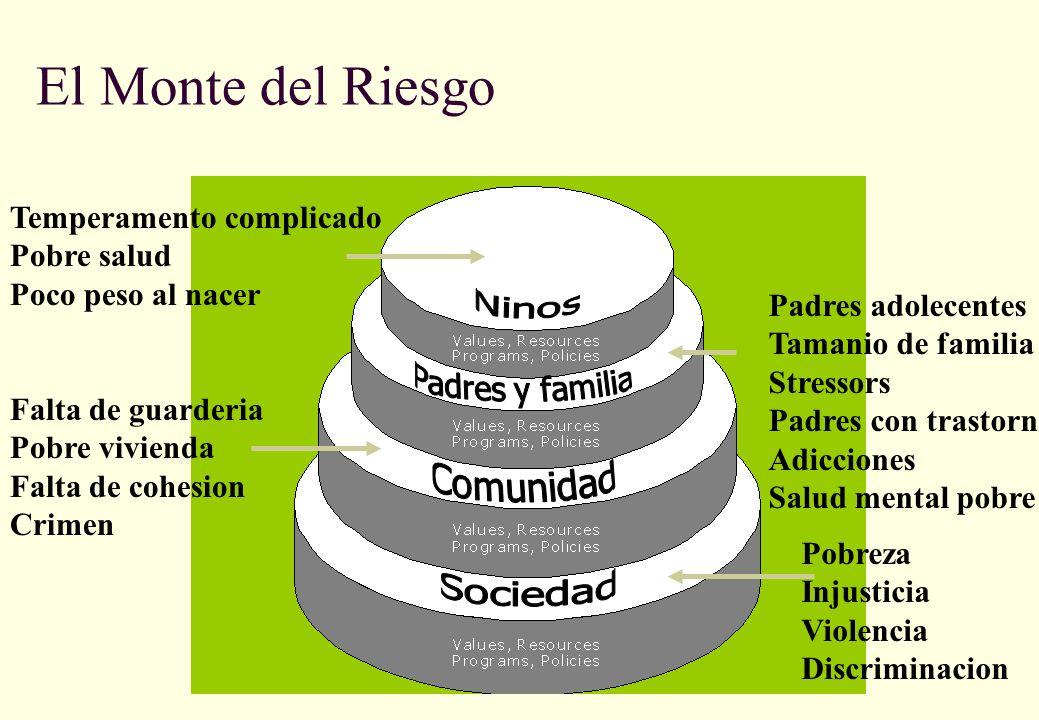 El Monte del Riesgo Pobreza Injusticia Violencia Discriminacion Falta de guarderia Pobre vivienda Falta de cohesion Crimen Padres adolecentes Tamanio