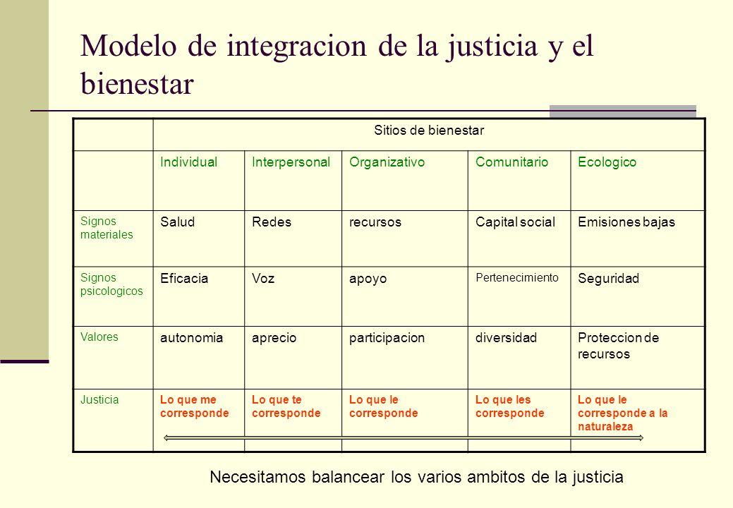 Modelo de integracion de la justicia y el bienestar Sitios de bienestar IndividualInterpersonalOrganizativoComunitarioEcologico Signos materiales Salu