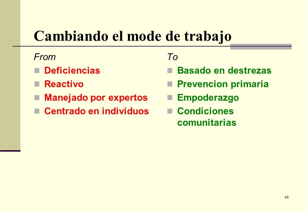 44 Cambiando el mode de trabajo From Deficiencias Reactivo Manejado por expertos Centrado en individuos To Basado en destrezas Prevencion primaria Emp