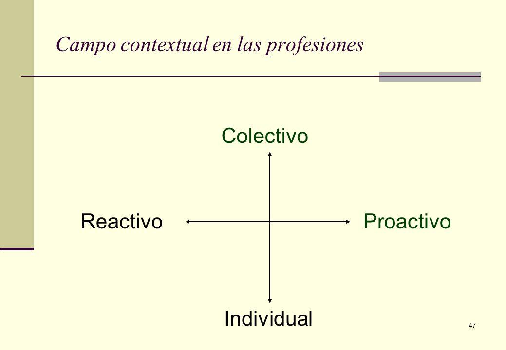 47 Campo contextual en las profesiones Colectivo Individual ReactivoProactivo