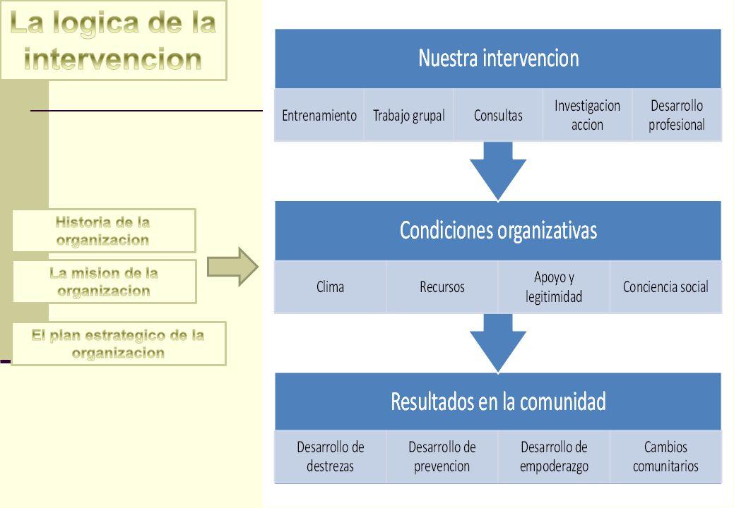 Condiciones organizacionales que conducen a una practica de transformacion