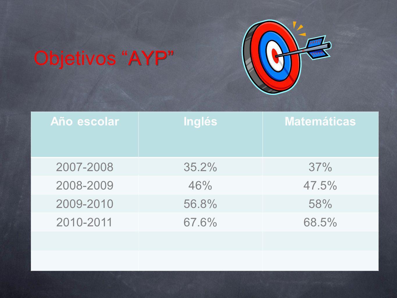 AYP Objetivos AYP Año escolarInglésMatemáticas 2007-200835.2%37% 2008-200946%47.5% 2009-201056.8%58% 2010-201167.6%68.5%