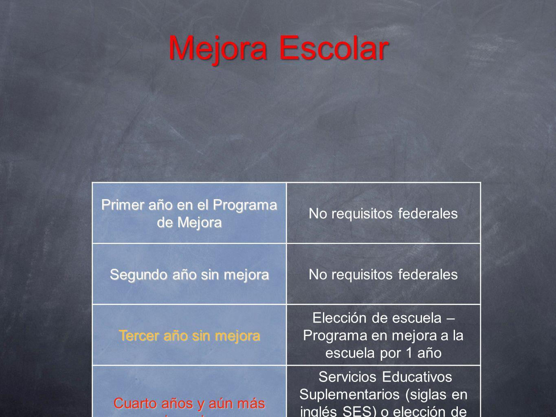 Mejora Escolar Primer año en el Programa de Mejora No requisitos federales Segundo año sin mejora No requisitos federales Tercer año sin mejora Elecci
