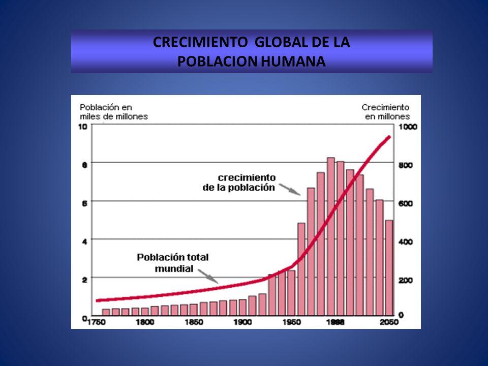 CRECIMIENTO GLOBAL DE LA POBLACION HUMANA