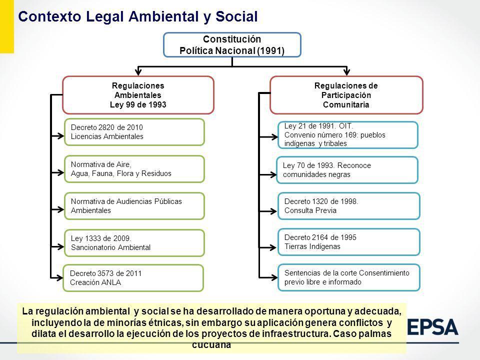 Constitución Política Nacional (1991) Regulaciones Ambientales Ley 99 de 1993 Regulaciones de Participación Comunitaria Decreto 2820 de 2010 Licencias