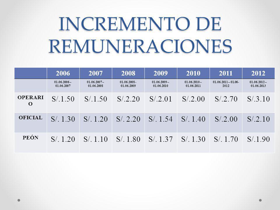 INCREMENTO DE REMUNERACIONES 2006200720082009201020112012 01.06.2006 – 01.06.2007 01.06.2007 – 01.06.2008 01.06.2008 - 01.06.2009 01.06.2009 – 01.06.2010 01.06.2010 – 01.06.2011 01.06.2011 – 01.06- 2012 01.06.2012 – 01.06.2013 OPERARI O S/.1.50 S/.2.20S/.2.01S/.2.00S/.2.70S/.3.10 OFICIAL S/.