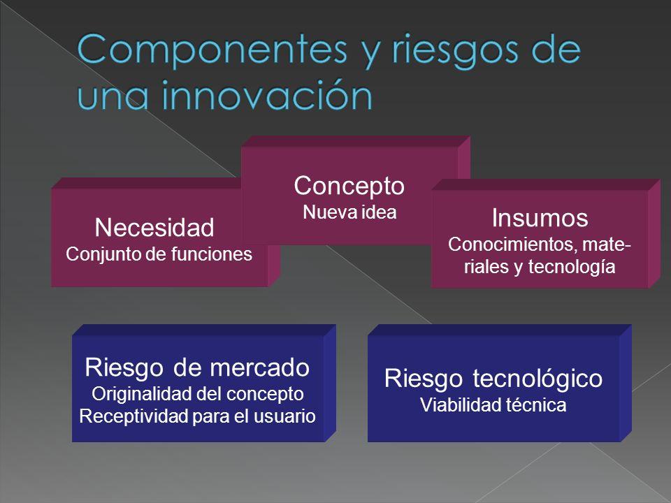 Necesidad Conjunto de funciones Concepto Nueva idea Insumos Conocimientos, mate- riales y tecnología Riesgo de mercado Originalidad del concepto Recep