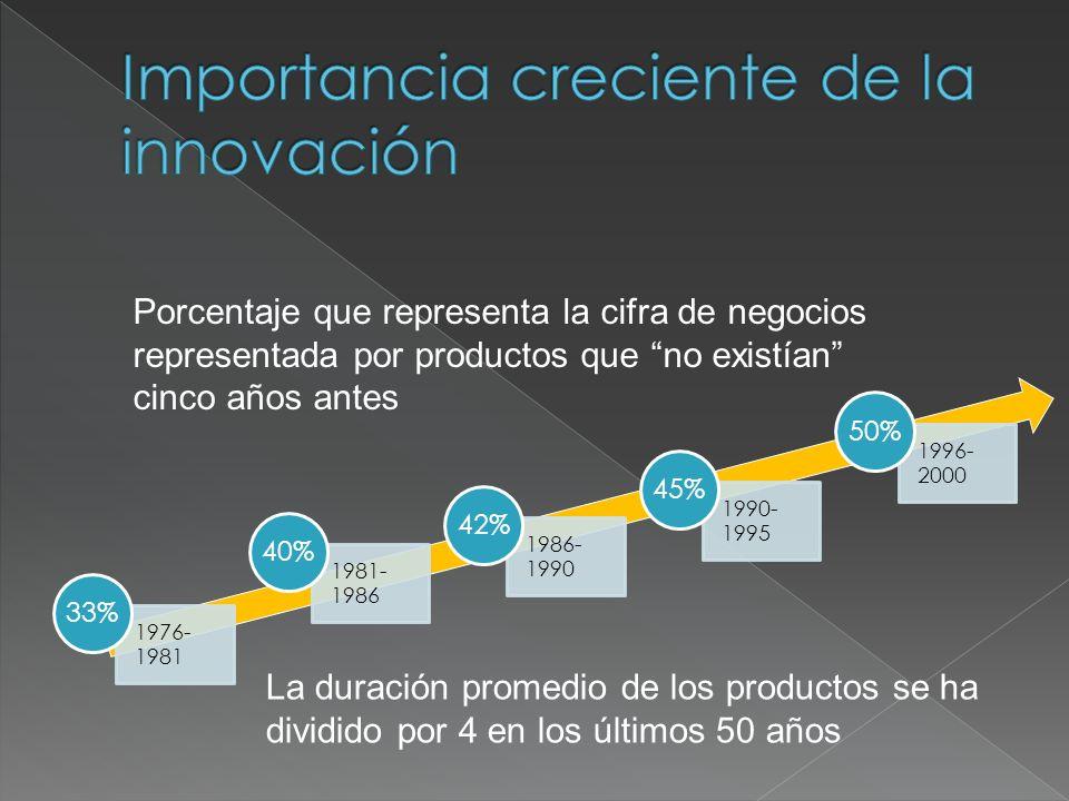 Porcentaje que representa la cifra de negocios representada por productos que no existían cinco años antes La duración promedio de los productos se ha