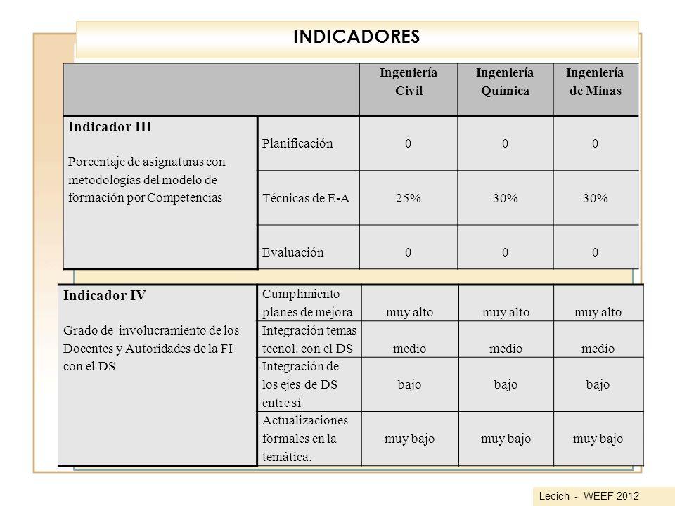 Ingeniería Civil Ingeniería Química Ingeniería de Minas Indicador III Porcentaje de asignaturas con metodologías del modelo de formación por Competenc