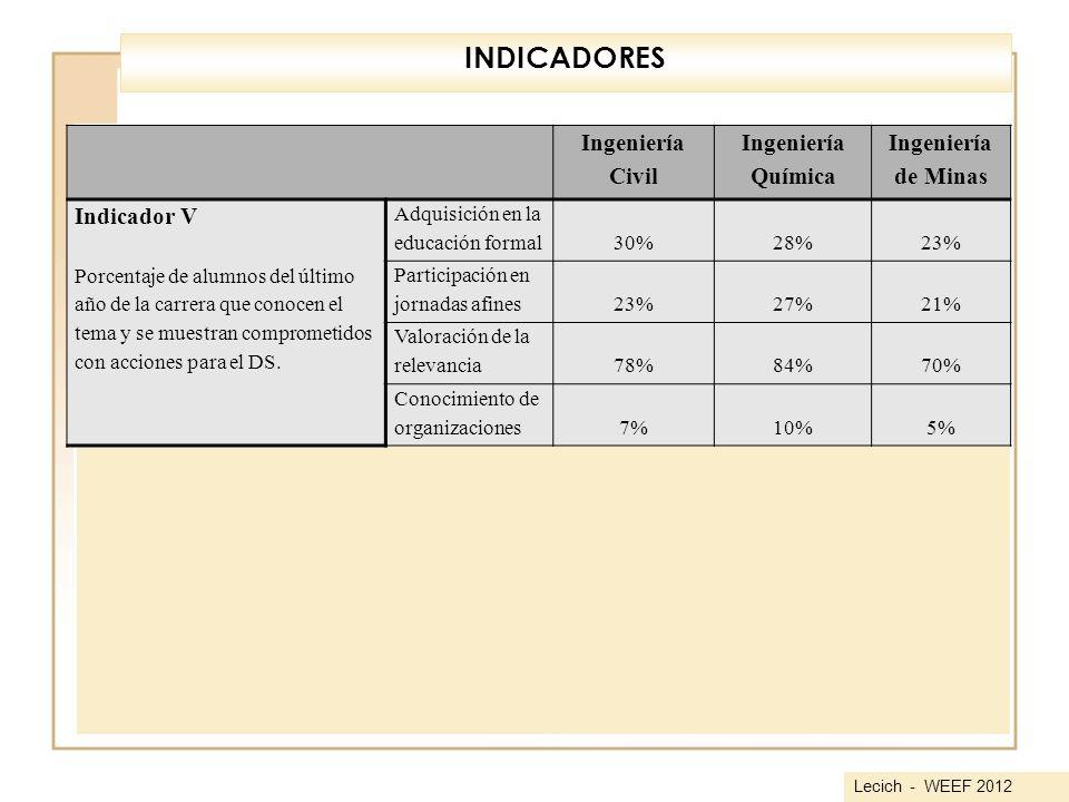 Ingeniería Civil Ingeniería Química Ingeniería de Minas Indicador V Porcentaje de alumnos del último año de la carrera que conocen el tema y se muestr