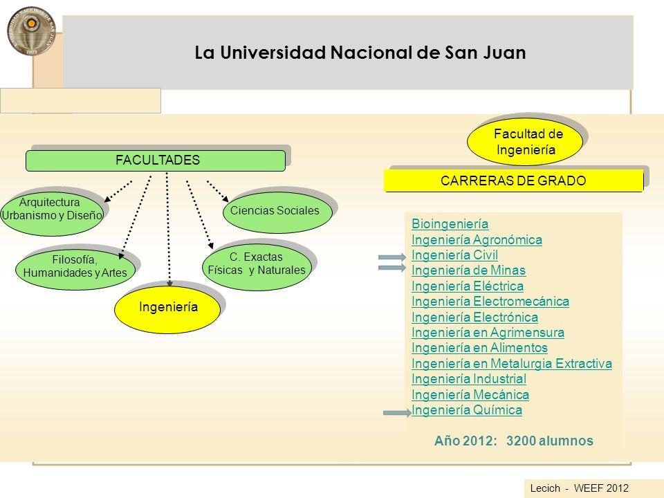 La Universidad Nacional de San Juan FACULTADES Arquitectura Urbanismo y Diseño Filosofía, Humanidades y Artes C. Exactas Físicas y Naturales Ciencias