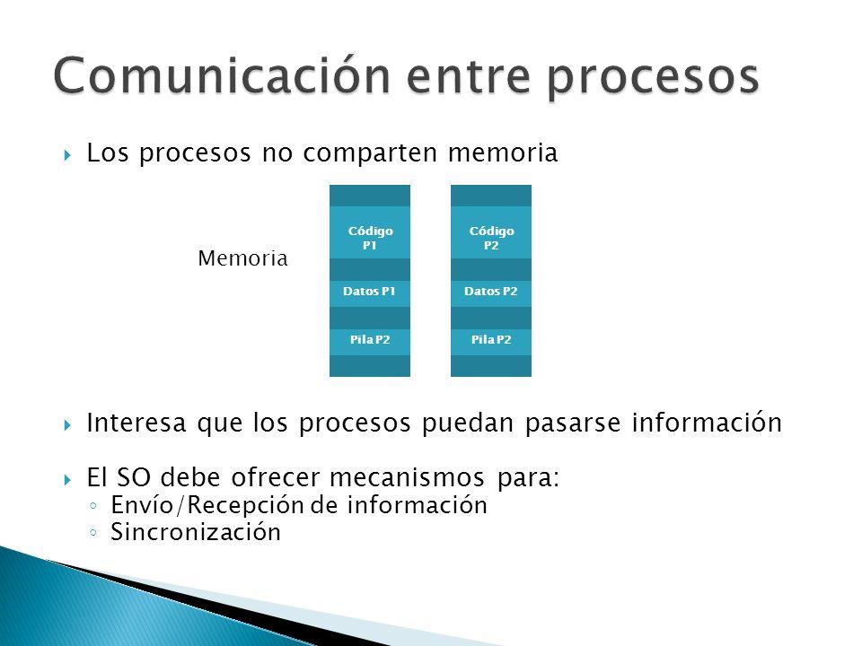 Los procesos no comparten memoria Interesa que los procesos puedan pasarse información El SO debe ofrecer mecanismos para: Envío/Recepción de información Sincronización Código P1 Datos P1 Pila P2 Memoria Código P2 Datos P2 Pila P2