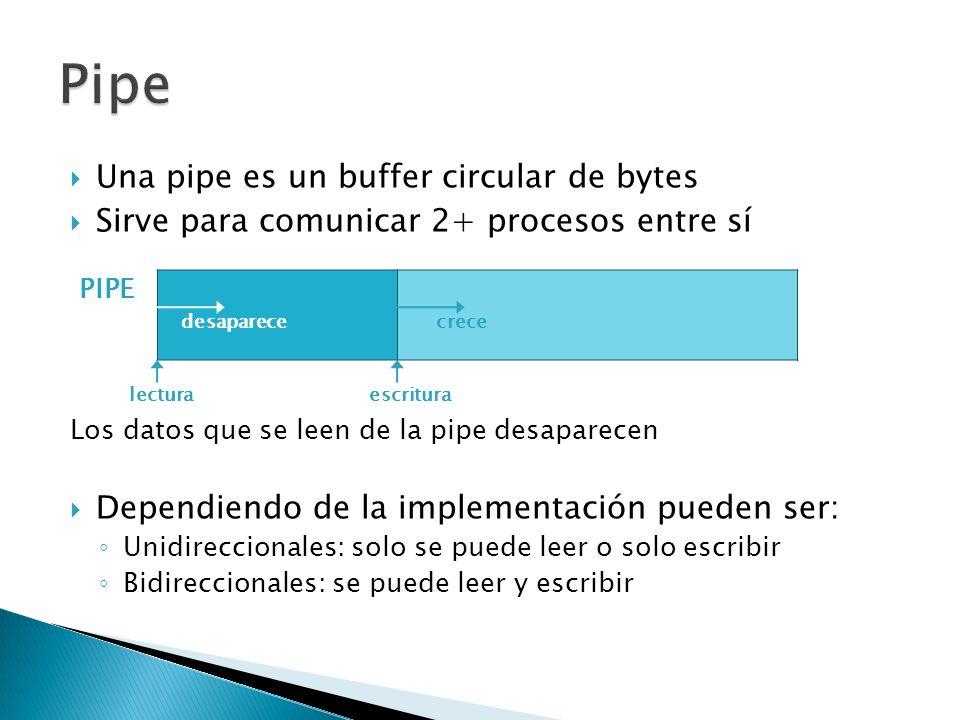 Una pipe es un buffer circular de bytes Sirve para comunicar 2+ procesos entre sí Los datos que se leen de la pipe desaparecen Dependiendo de la implementación pueden ser: Unidireccionales: solo se puede leer o solo escribir Bidireccionales: se puede leer y escribir desaparececrece escrituralectura PIPE