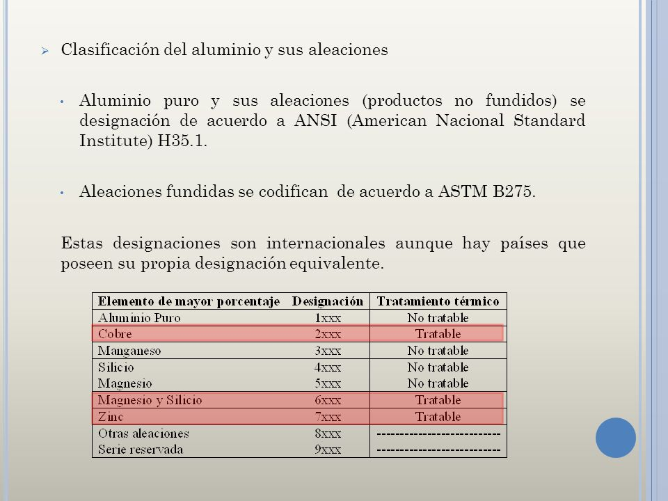 Clasificación del aluminio y sus aleaciones Aluminio puro y sus aleaciones (productos no fundidos) se designación de acuerdo a ANSI (American Nacional