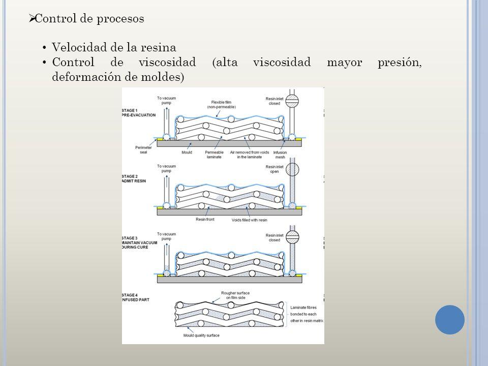 Control de procesos Velocidad de la resina Control de viscosidad (alta viscosidad mayor presión, deformación de moldes)