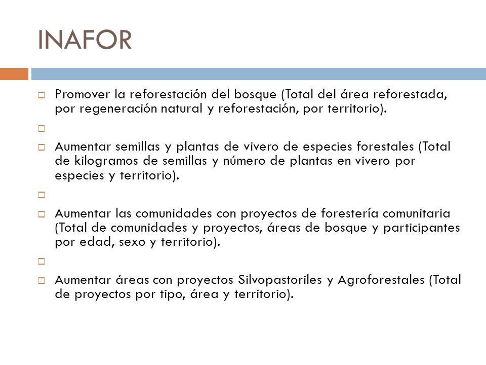 INAFOR Promover la reforestación del bosque (Total del área reforestada, por regeneración natural y reforestación, por territorio). Aumentar semillas