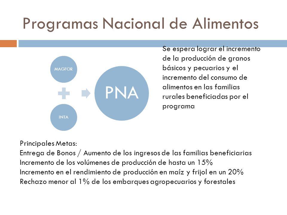 Programas Nacional de Alimentos MAGFORINTA PNA Se espera lograr el incremento de la producción de granos básicos y pecuarios y el incremento del consu