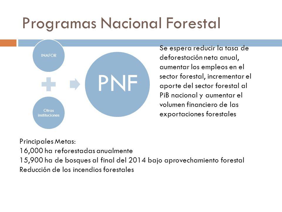 Programas Nacional Forestal INAFOR Otras instituciones PNF Se espera reducir la tasa de deforestación neta anual, aumentar los empleos en el sector fo