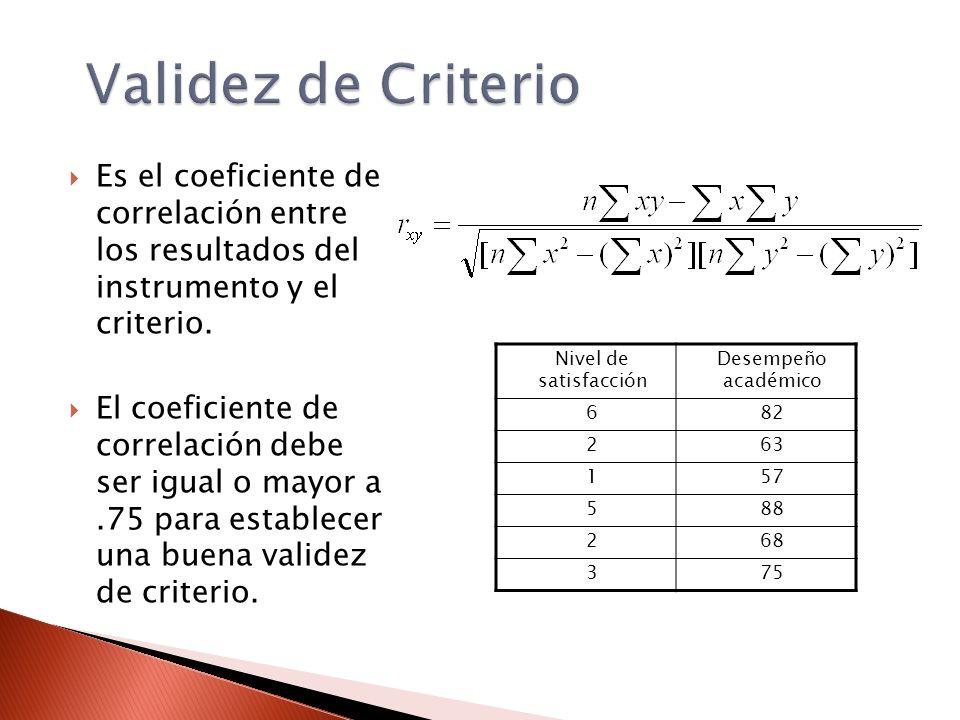 Es el coeficiente de correlación entre los resultados del instrumento y el criterio. El coeficiente de correlación debe ser igual o mayor a.75 para es