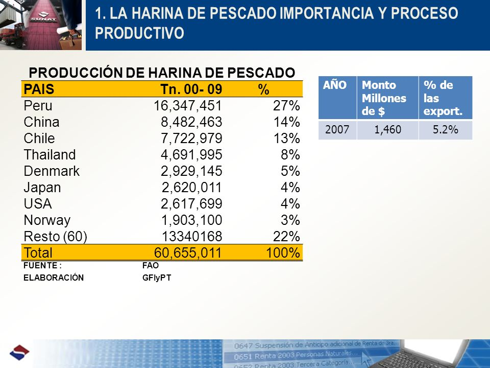 1. LA HARINA DE PESCADO IMPORTANCIA Y PROCESO PRODUCTIVO PRODUCCIÓN DE HARINA DE PESCADO PAISTn. 00- 09% Peru16,347,45127% China8,482,46314% Chile7,72