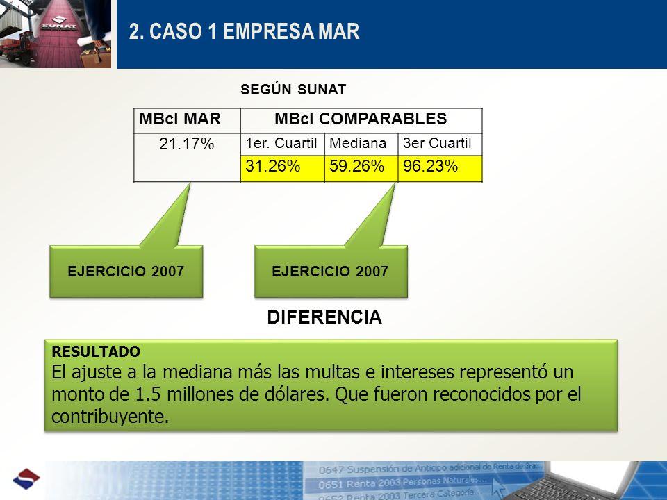 2. CASO 1 EMPRESA MAR MBci MARMBci COMPARABLES 21.17% 1er. CuartilMediana3er Cuartil 31.26%59.26%96.23% EJERCICIO 2007 SEGÚN SUNAT DIFERENCIA RESULTAD