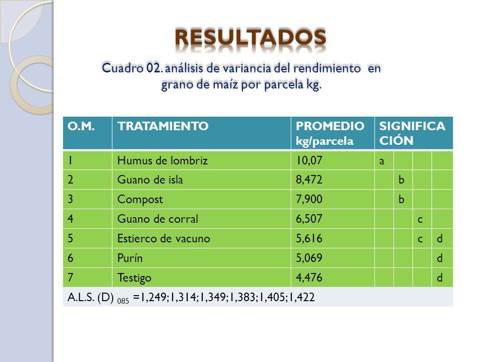 Cuadro 02.análisis de variancia del rendimiento en grano de maíz por parcela kg.