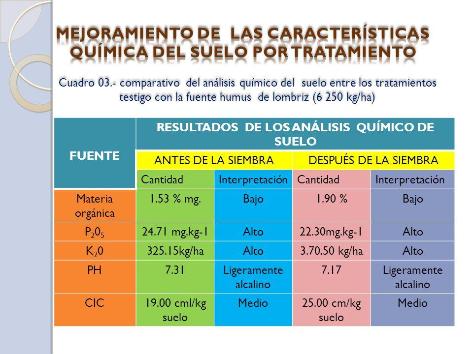 FUENTE RESULTADOS DE LOS ANÁLISIS QUÍMICO DE SUELO ANTES DE LA SIEMBRADESPUÉS DE LA SIEMBRA CantidadInterpretaciónCantidadInterpretación Materia orgánica 1.53 % mg.Bajo1.90 %Bajo P205P205 24.71 mg.kg-1Alto22.30mg.kg-1Alto K20K20325.15kg/haAlto3.70.50 kg/haAlto PH7.31Ligeramente alcalino 7.17Ligeramente alcalino CIC19.00 cml/kg suelo Medio25.00 cm/kg suelo Medio Cuadro 03.- comparativo del análisis químico del suelo entre los tratamientos testigo con la fuente humus de lombriz (6 250 kg/ha)