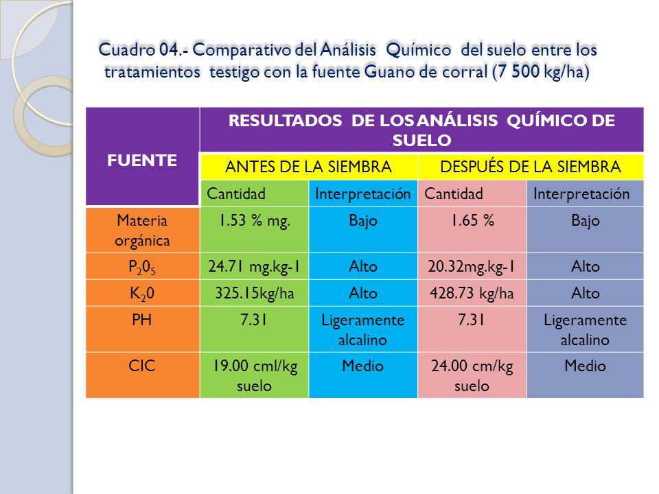 Cuadro 04.- Comparativo del Análisis Químico del suelo entre los tratamientos testigo con la fuente Guano de corral (7 500 kg/ha) FUENTE RESULTADOS DE LOS ANÁLISIS QUÍMICO DE SUELO ANTES DE LA SIEMBRADESPUÉS DE LA SIEMBRA CantidadInterpretaciónCantidadInterpretación Materia orgánica 1.53 % mg.Bajo1.65 %Bajo P205P205 24.71 mg.kg-1Alto20.32mg.kg-1Alto K20K20325.15kg/haAlto428.73 kg/haAlto PH7.31Ligeramente alcalino 7.31Ligeramente alcalino CIC19.00 cml/kg suelo Medio24.00 cm/kg suelo Medio