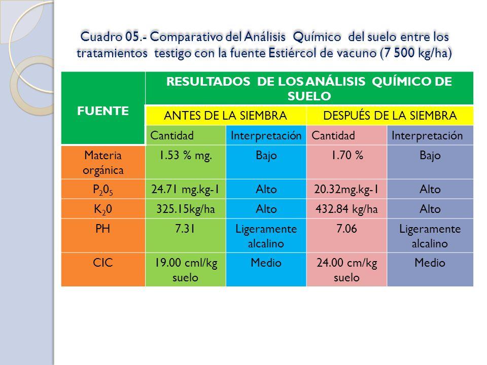 Cuadro 05.- Comparativo del Análisis Químico del suelo entre los tratamientos testigo con la fuente Estiércol de vacuno (7 500 kg/ha) FUENTE RESULTADO