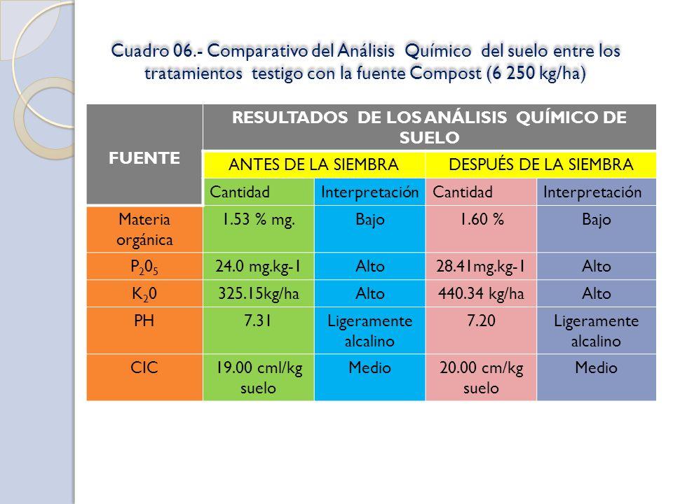Cuadro 06.- Comparativo del Análisis Químico del suelo entre los tratamientos testigo con la fuente Compost (6 250 kg/ha) FUENTE RESULTADOS DE LOS ANÁLISIS QUÍMICO DE SUELO ANTES DE LA SIEMBRADESPUÉS DE LA SIEMBRA CantidadInterpretaciónCantidadInterpretación Materia orgánica 1.53 % mg.Bajo1.60 %Bajo P205P205 24.0 mg.kg-1Alto28.41mg.kg-1Alto K20K20325.15kg/haAlto440.34 kg/haAlto PH7.31Ligeramente alcalino 7.20Ligeramente alcalino CIC19.00 cml/kg suelo Medio20.00 cm/kg suelo Medio