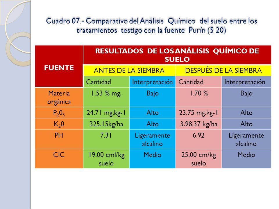 Cuadro 07.- Comparativo del Análisis Químico del suelo entre los tratamientos testigo con la fuente Purín (5 20) FUENTE RESULTADOS DE LOS ANÁLISIS QUÍ