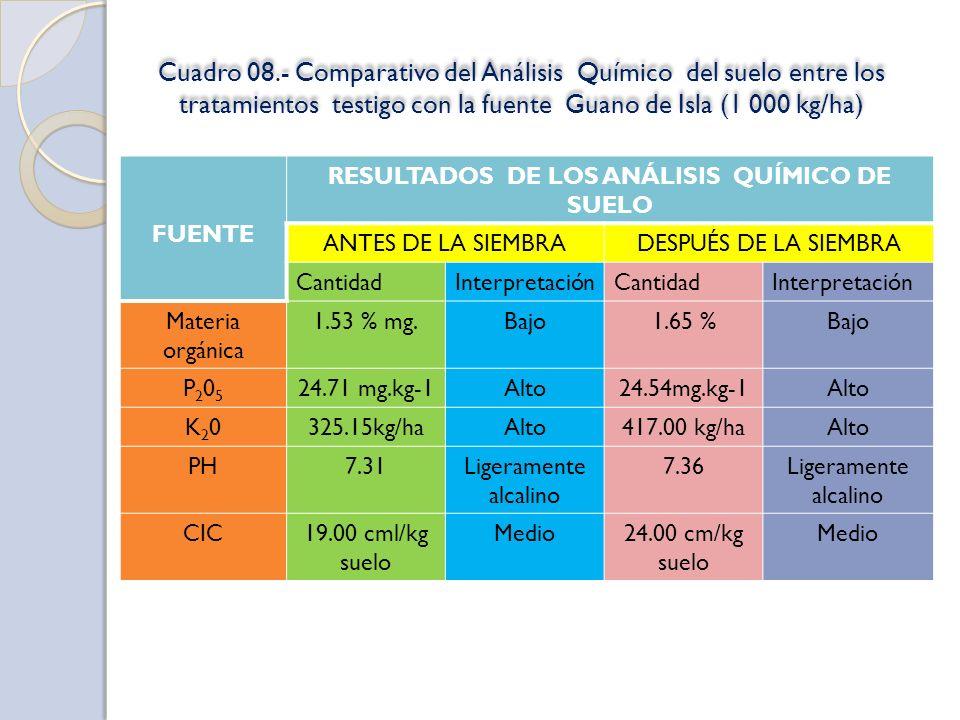 Cuadro 08.- Comparativo del Análisis Químico del suelo entre los tratamientos testigo con la fuente Guano de Isla (1 000 kg/ha) FUENTE RESULTADOS DE L