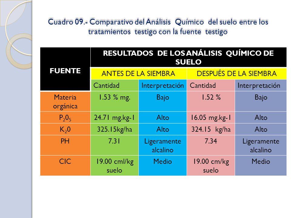 Cuadro 09.- Comparativo del Análisis Químico del suelo entre los tratamientos testigo con la fuente testigo FUENTE RESULTADOS DE LOS ANÁLISIS QUÍMICO DE SUELO ANTES DE LA SIEMBRADESPUÉS DE LA SIEMBRA CantidadInterpretaciónCantidadInterpretación Materia orgánica 1.53 % mg.Bajo1.52 %Bajo P205P205 24.71 mg.kg-1Alto16.05 mg.kg-1Alto K20K20325.15kg/haAlto324.15 kg/haAlto PH7.31Ligeramente alcalino 7.34Ligeramente alcalino CIC19.00 cml/kg suelo Medio19.00 cm/kg suelo Medio
