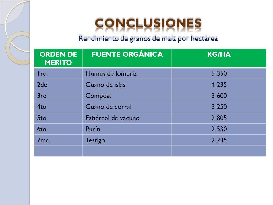ORDEN DE MERITO FUENTE ORGÁNICAKG/HA 1roHumus de lombriz5 350 2doGuano de islas4 235 3roCompost3 600 4toGuano de corral3 250 5toEstiércol de vacuno2 805 6toPurín2 530 7moTestigo2 235 Rendimiento de granos de maíz por hectárea