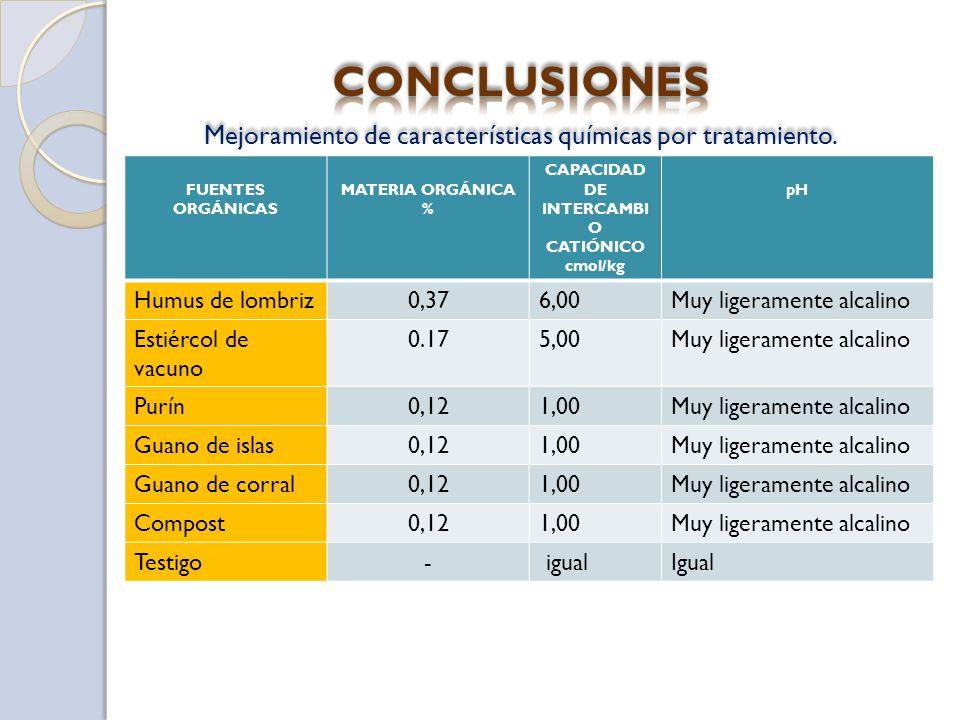 Mejoramiento de características químicas por tratamiento. FUENTES ORGÁNICAS MATERIA ORGÁNICA % CAPACIDAD DE INTERCAMBI O CATIÓNICO cmol/kg pH Humus de