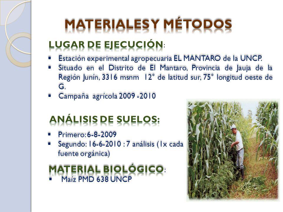 Cuadro 05.- Comparativo del Análisis Químico del suelo entre los tratamientos testigo con la fuente Estiércol de vacuno (7 500 kg/ha) FUENTE RESULTADOS DE LOS ANÁLISIS QUÍMICO DE SUELO ANTES DE LA SIEMBRADESPUÉS DE LA SIEMBRA CantidadInterpretaciónCantidadInterpretación Materia orgánica 1.53 % mg.Bajo1.70 %Bajo P205P205 24.71 mg.kg-1Alto20.32mg.kg-1Alto K20K20325.15kg/haAlto432.84 kg/haAlto PH7.31Ligeramente alcalino 7.06Ligeramente alcalino CIC19.00 cml/kg suelo Medio24.00 cm/kg suelo Medio