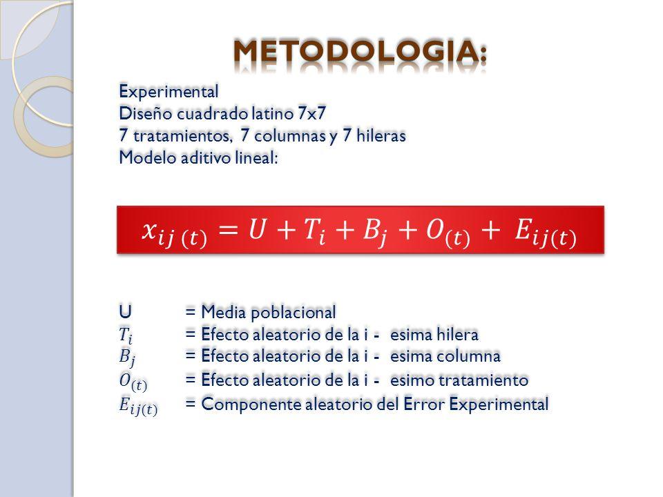 ABCDEFG BCDEFGA CDEFGAB DEFEABC EFGABCD FGABCDE GABCDEF A= Excreta de lombriz (humus) B= Guano de corral C= Estiercol de vacuno D= Compost E= Purín F=Guano de Islas G= Testigo (sin abono) A= Excreta de lombriz (humus) B= Guano de corral C= Estiercol de vacuno D= Compost E= Purín F=Guano de Islas G= Testigo (sin abono)