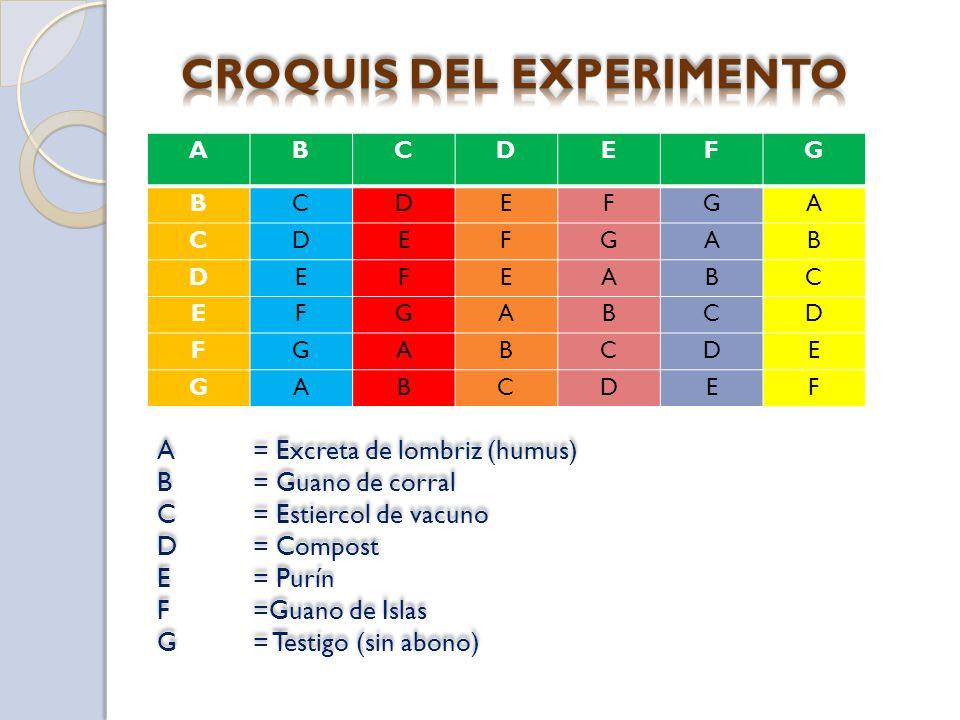 ABCDEFG BCDEFGA CDEFGAB DEFEABC EFGABCD FGABCDE GABCDEF A= Excreta de lombriz (humus) B= Guano de corral C= Estiercol de vacuno D= Compost E= Purín F=