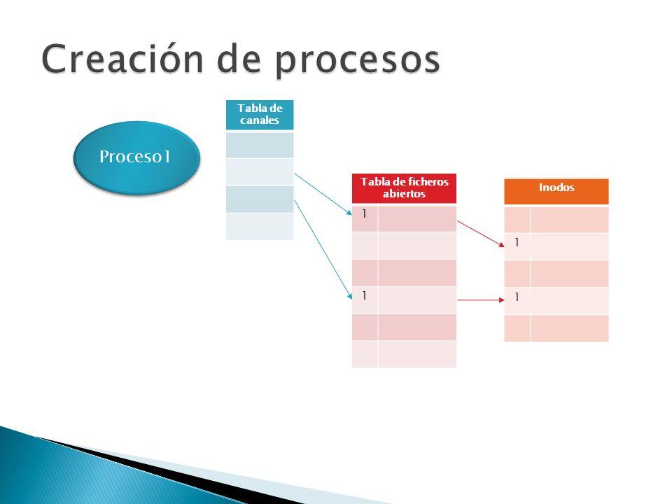 Tabla de canales Tabla de ficheros abiertos 1 1 Inodos 1 1 Proceso1