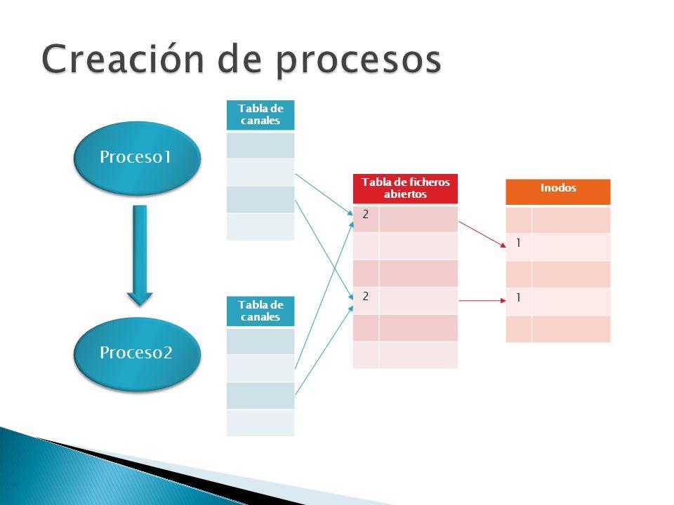 Tabla de canales Tabla de ficheros abiertos 2 2 Inodos 1 1 Proceso2 Tabla de canales