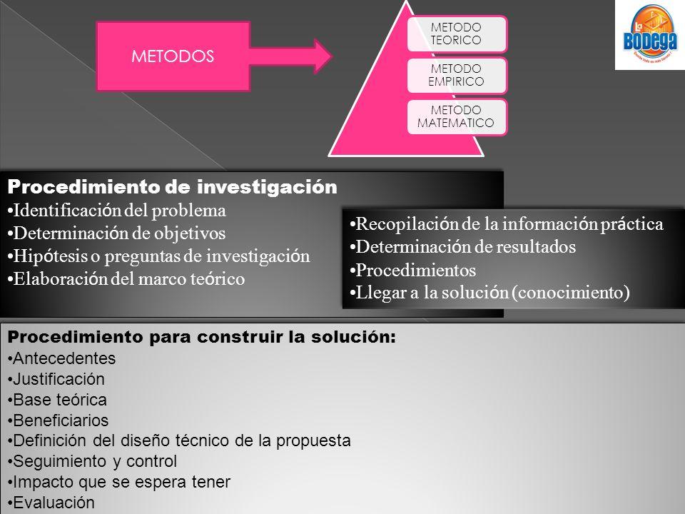 METODO TEORICO METODO EMPIRICO METODO MATEMATICO METODOS Procedimiento de investigación Identificaci ó n del problema Determinaci ó n de objetivos Hip