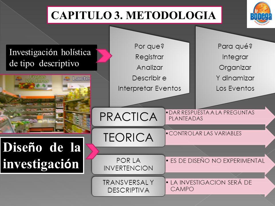 CAPITULO 3. METODOLOGIA Investigaci ó n hol í stica de tipo descriptivo Por que? Registrar Analizar Describir e Interpretar Eventos Para qué? Integrar
